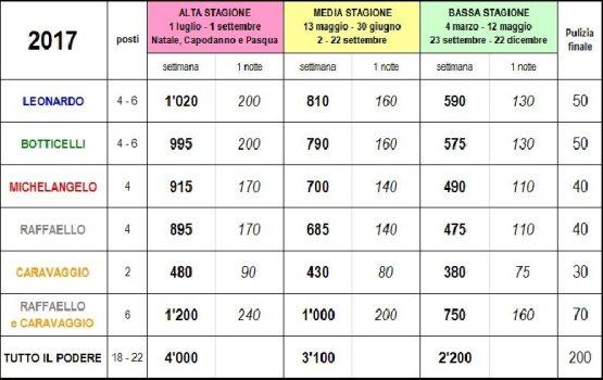 Tariffe degli appartamenti dell'agriturismo La Dragona